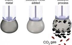 cientistas transformam dióxido de carbono de volta em carvão